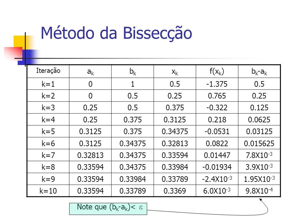 Método da Bissecção Iteração akak bkbk xkxk f(x k )b k -a k k=1010.5-1.3750.5 k=200.50.250.7650.25 k=30.250.50.375-0.3220.125 k=40.250.3750.31250.2180