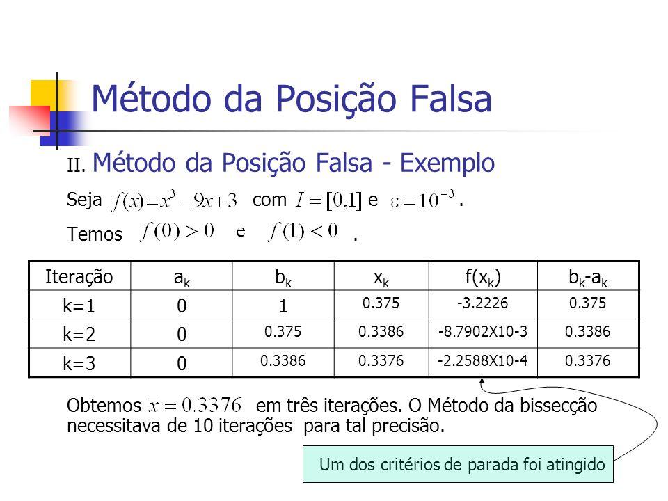 Método da Posição Falsa II. Método da Posição Falsa - Exemplo Seja com e. Temos. Obtemos em três iterações. O Método da bissecção necessitava de 10 it