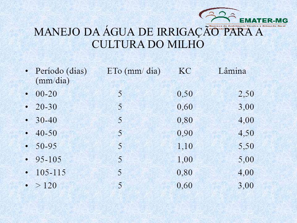 MANEJO DA ÁGUA DE IRRIGAÇÃO PARA A CULTURA DO MILHO Período (dias) ETo (mm/ dia) KC Lâmina (mm/dia) 00-20 5 0,50 2,50 20-30 5 0,60 3,00 30-40 5 0,80 4