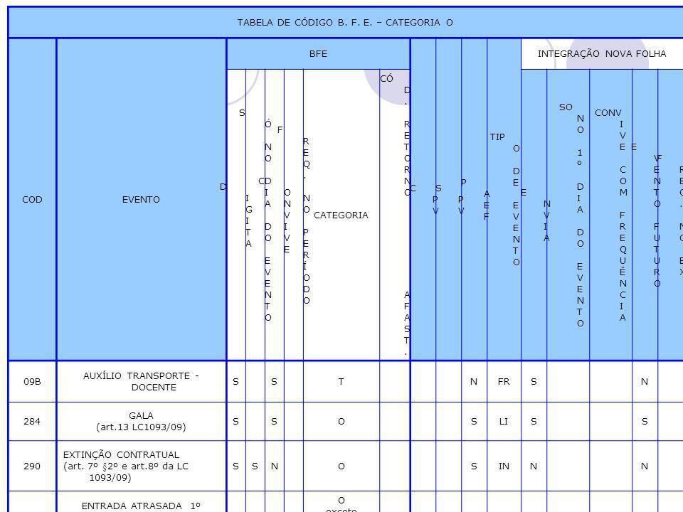 TABELA DE CÓDIGO B. F. E. – CATEGORIA O CODEVENTO BFE CPVCPV SPVSPV PAEFPAEF TIP O D E E V E N T O INTEGRAÇÃO NOVA FOLHA DIGITADIGITA SÓ NO DIA DO EVE