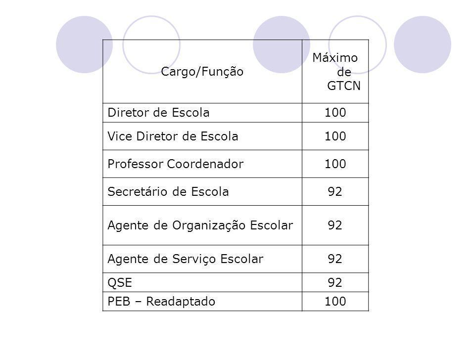 Cargo/Função Máximo de GTCN Diretor de Escola100 Vice Diretor de Escola100 Professor Coordenador100 Secretário de Escola92 Agente de Organização Escol