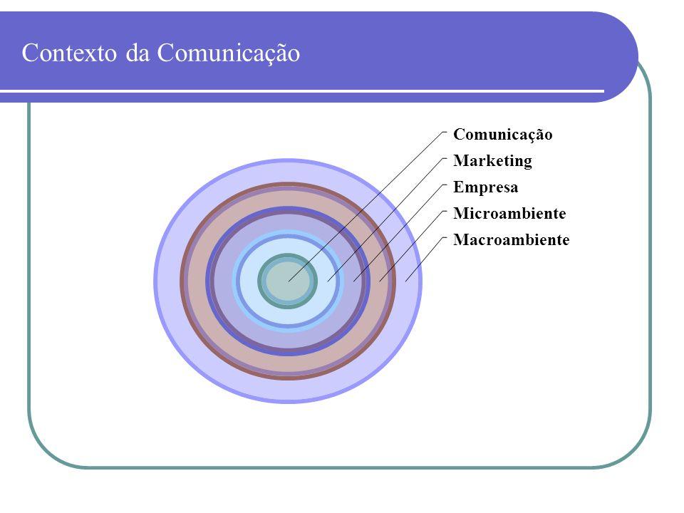Contexto da Comunicação Comunicação Marketing Empresa Microambiente Macroambiente