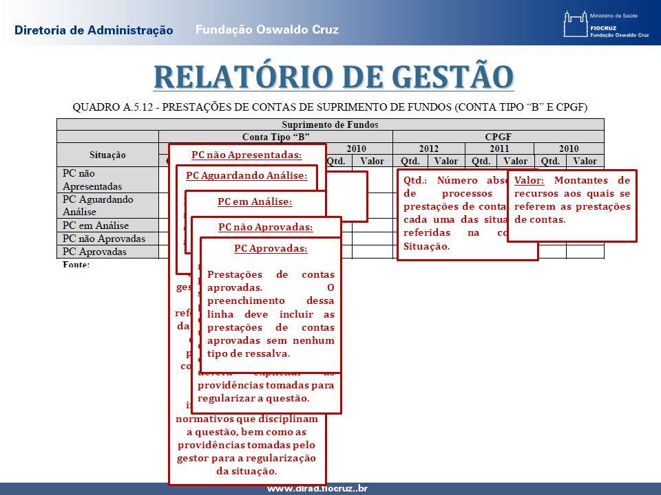 RELATÓRIO DE GESTÃO NÃO SE APLICA Qtd.: Número absoluto de processos de prestações de contas em cada uma das situações referidas na coluna Situação. V