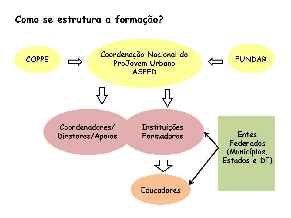Coordenação Nacional do ProJovem Urbano ASPED COPPEFUNDAR Instituições Formadoras Coordenadores/ Diretores/Apoios Educadores Entes Federados (Municípi