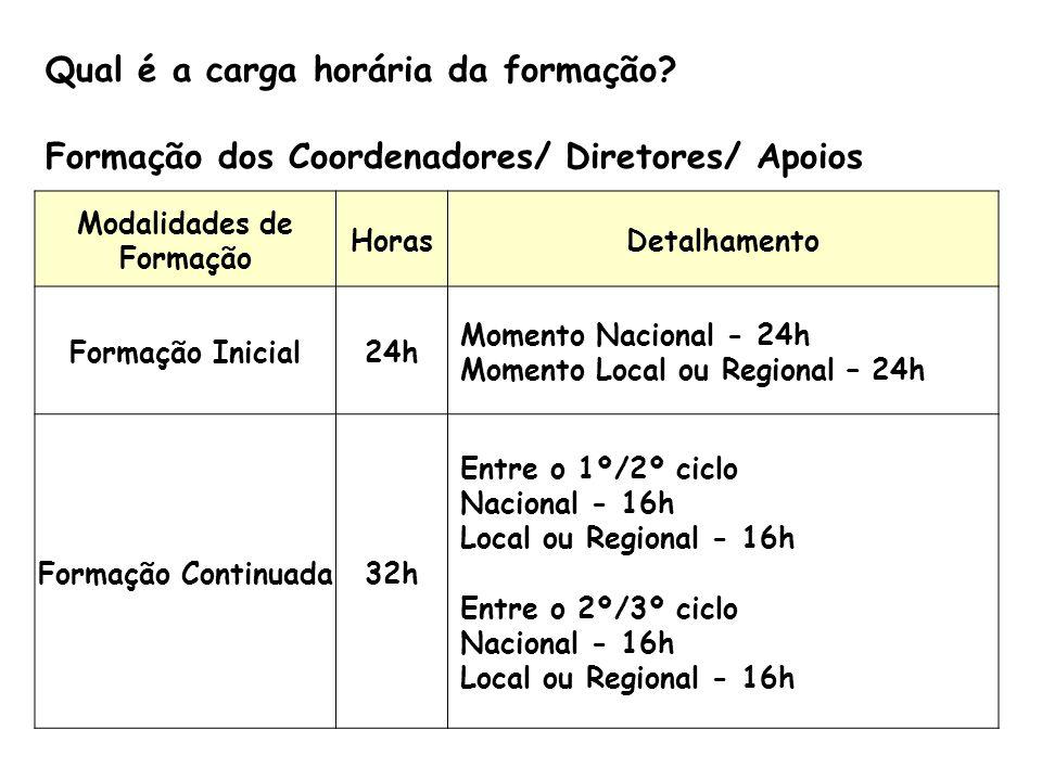 Qual é a carga horária da formação? Formação dos Coordenadores/ Diretores/ Apoios Modalidades de Formação HorasDetalhamento Formação Inicial24h Moment