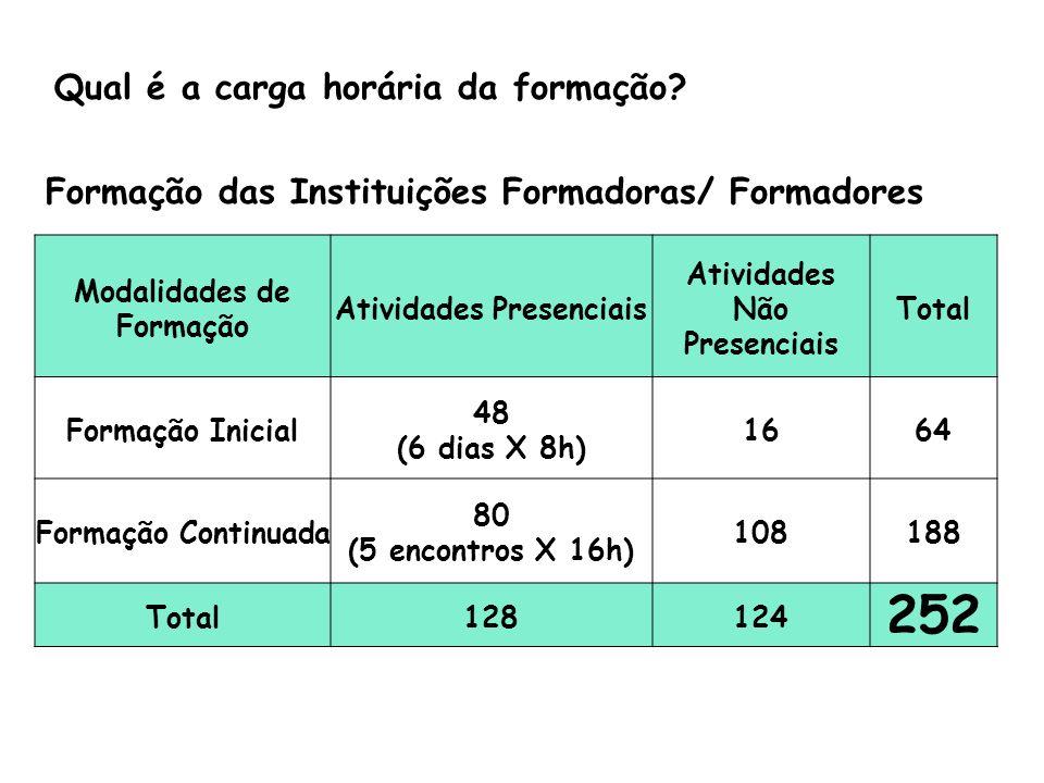 Formação das Instituições Formadoras/ Formadores Modalidades de Formação Atividades Presenciais Atividades Não Presenciais Total Formação Inicial 48 (