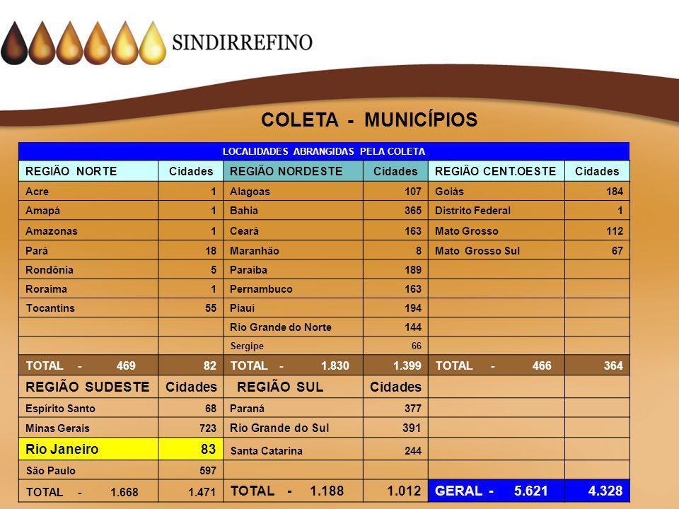 CENTROS AVANÇADOS DE COLETA RegiõesCentros de Coleta Norte02 Nordeste04 Centro-Oeste05 Sudeste15 Sul08 Total 34 Fonte : SINDIRREFINO, 2007 COLETA