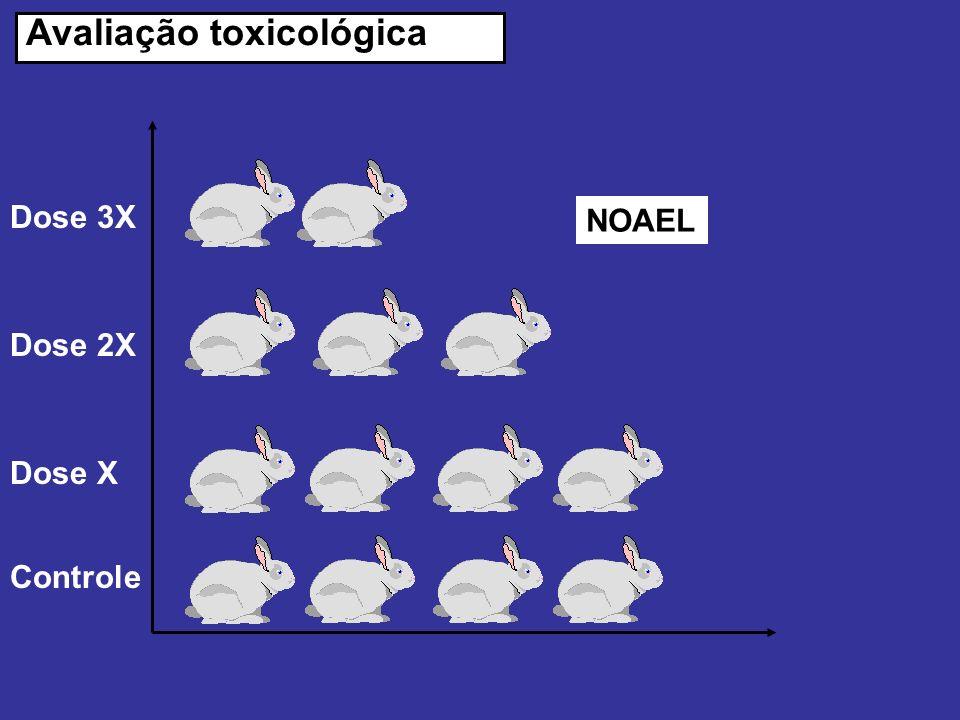 Avaliação toxicológica Dose 3X Controle Dose 2X Dose X NOAEL