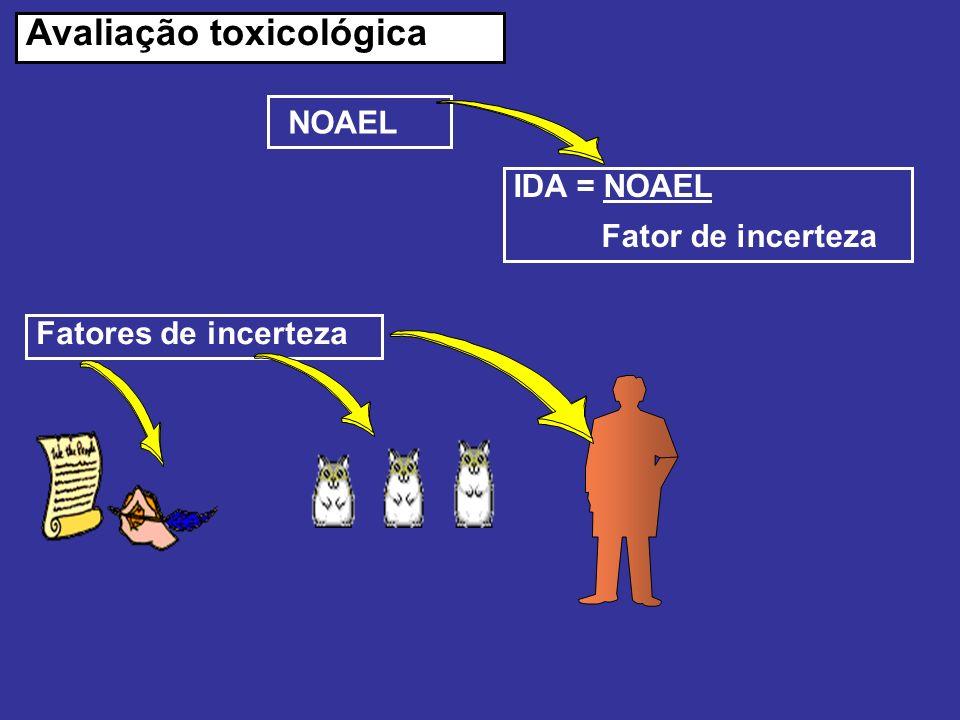 Avaliação toxicológica NOAEL IDA = NOAEL Fator de incerteza Fatores de incerteza