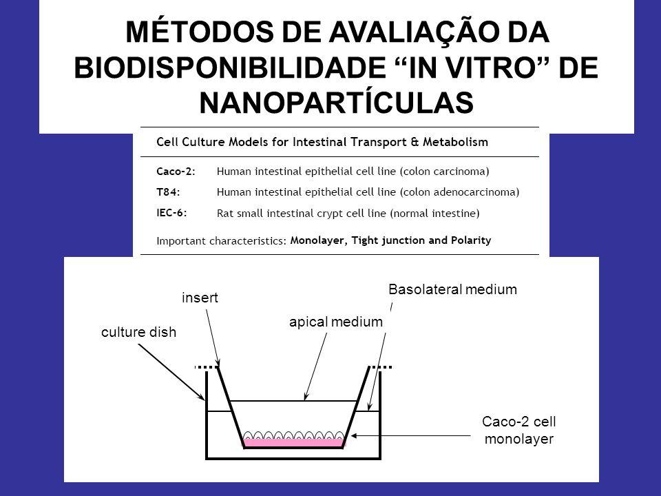 Células Caco-2 culture dish insert Basolateral medium apical medium Caco-2 cell monolayer MÉTODOS DE AVALIAÇÃO DA BIODISPONIBILIDADE IN VITRO DE NANOP