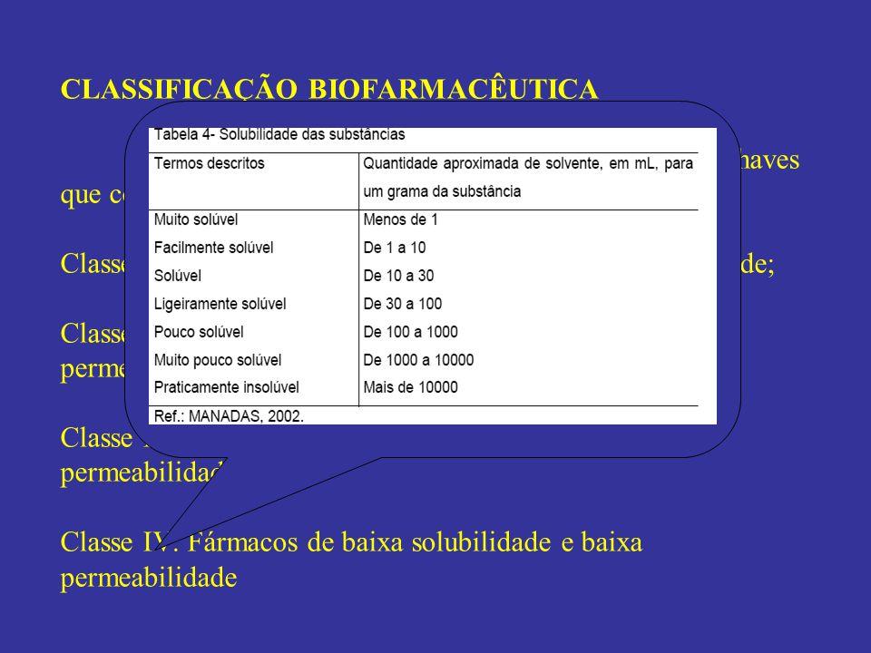 CLASSIFICAÇÃO BIOFARMACÊUTICA Solubilidade e Permeabilidade são os parâmetros chaves que controlam a absorção de fármacos (AMIDON, 1995) Classe I: Fár
