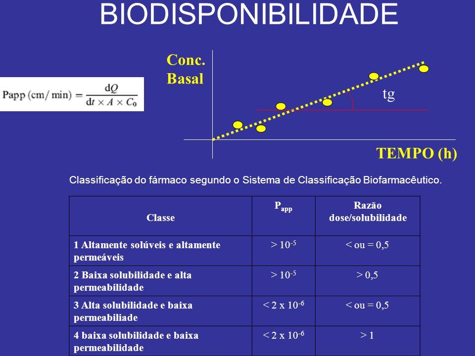 BIODISPONIBILIDADE Classificação do fármaco segundo o Sistema de Classificação Biofarmacêutico. Classe P app Razão dose/solubilidade 1 Altamente solúv