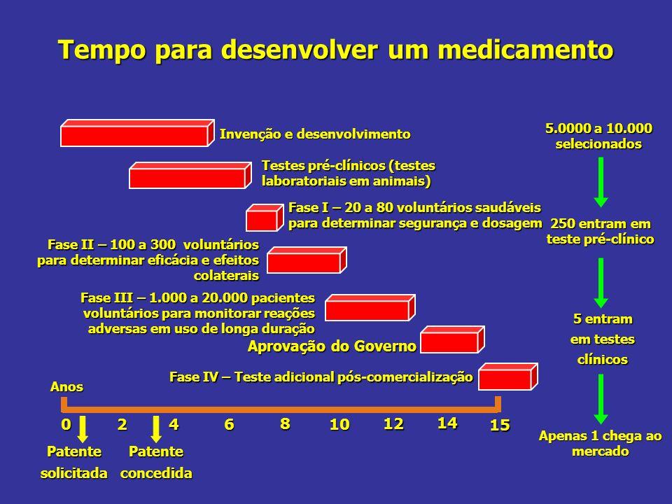 Tempo para desenvolver um medicamento 5.0000 a 10.000 selecionados 250 entram em teste pré-clínico Apenas 1 chega ao mercado 0246 8 10 12 15 14 Anos I