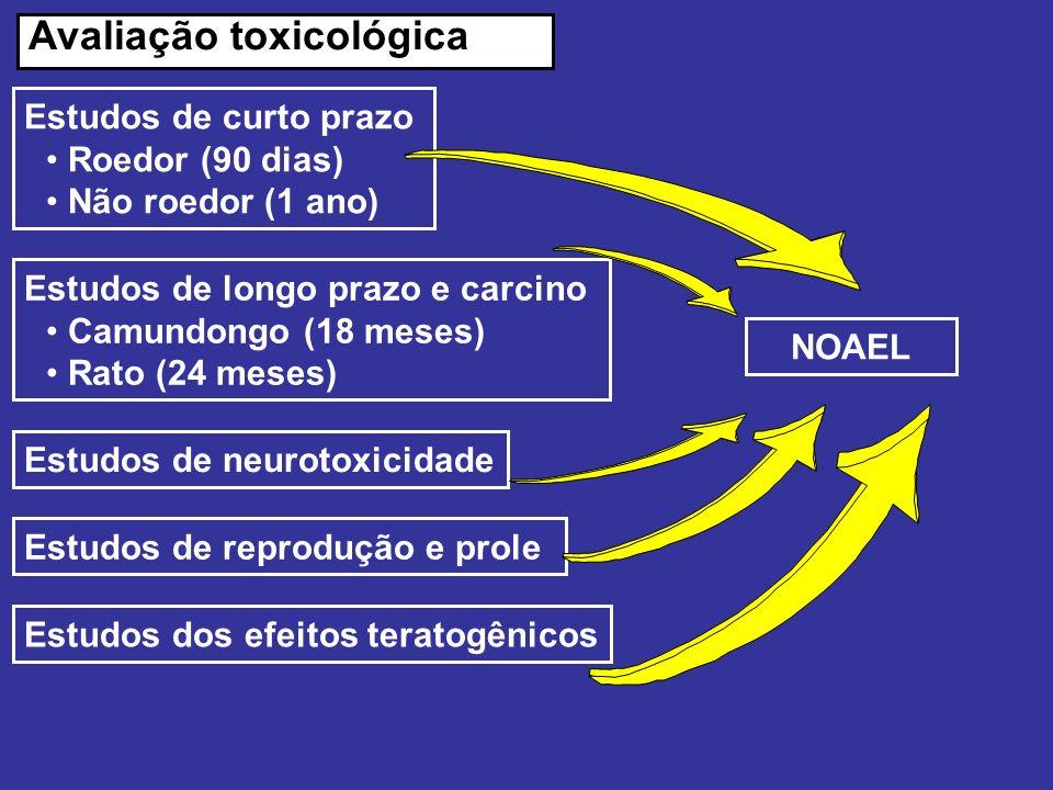 Estudos de reprodução e prole Estudos de curto prazo Roedor (90 dias) Não roedor (1 ano) Avaliação toxicológica Estudos de longo prazo e carcino Camun