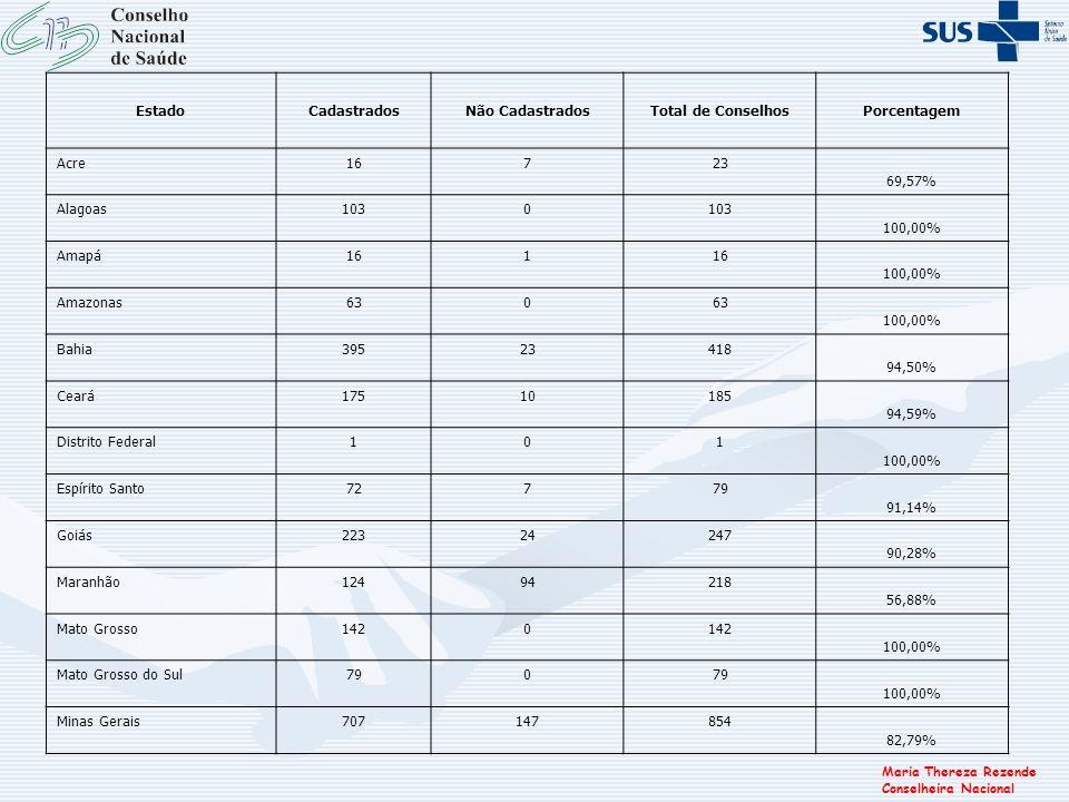 Maria Thereza Rezende Conselheira Nacional EstadoCadastradosNão CadastradosTotal de ConselhosPorcentagem Acre16723 69,57% Alagoas1030 100,00% Amapá161