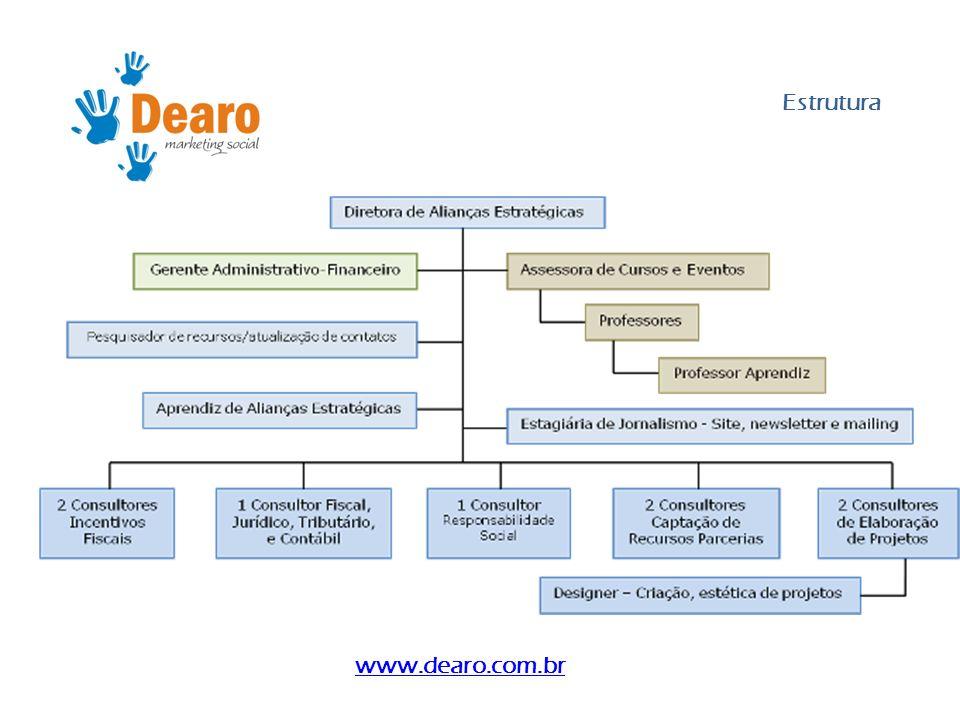 Equipe Fernanda Dearo, sócia fundadora da DEARO Marketing Social, iniciou sua carreira na Fundação Abrinq pelos Direitos da Criança como mobilizadora de recursos para iniciativa privada.
