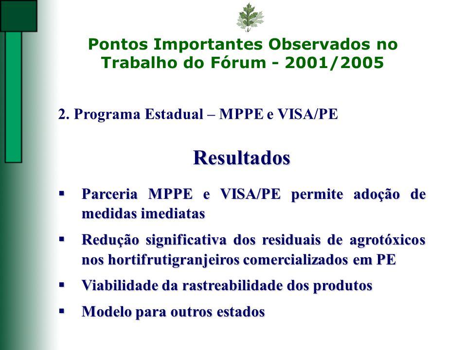 Pontos Importantes Observados no Trabalho do Fórum - 2001/2005 2. Programa Estadual – MPPE e VISA/PE Resultados Parceria MPPE e VISA/PE permite adoção