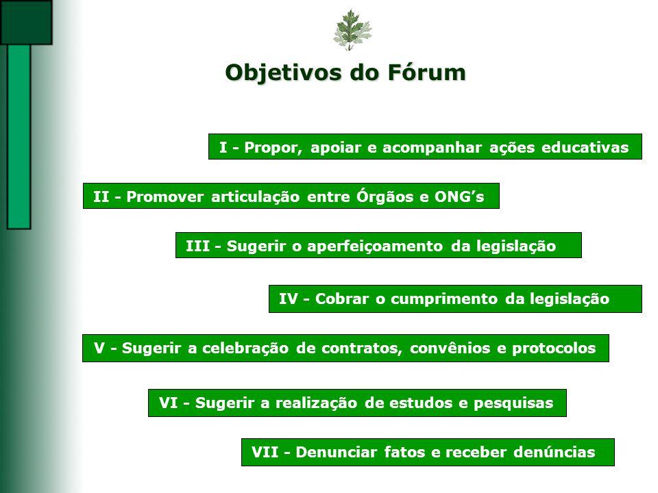 Objetivos do Fórum I - Propor, apoiar e acompanhar ações educativasII - Promover articulação entre Órgãos e ONGsIII - Sugerir o aperfeiçoamento da leg