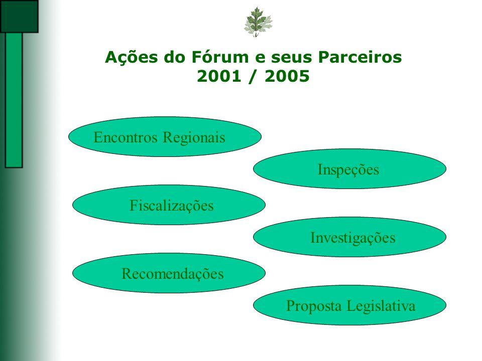 Ações do Fórum e seus Parceiros 2001 / 2005 Encontros RegionaisInspeçõesFiscalizaçõesInvestigaçõesRecomendaçõesProposta Legislativa