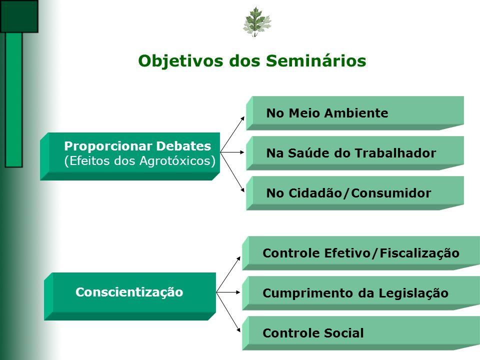 Objetivos dos Seminários Proporcionar Debates (Efeitos dos Agrotóxicos) No Meio AmbienteNa Saúde do TrabalhadorNo Cidadão/Consumidor Conscientização C