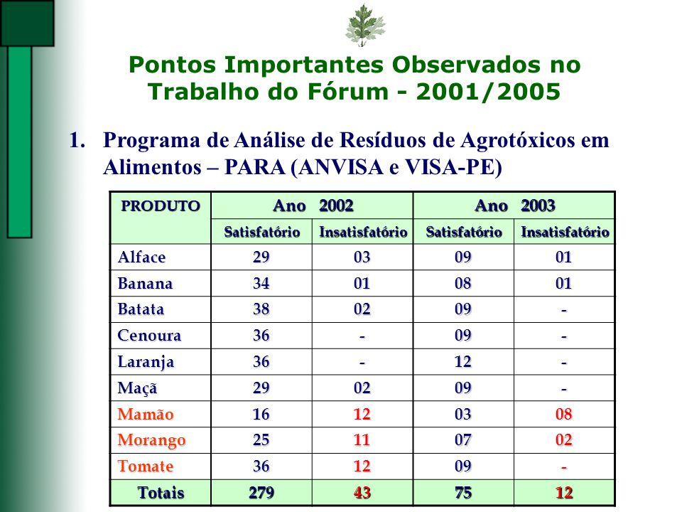 Pontos Importantes Observados no Trabalho do Fórum - 2001/2005 1.Programa de Análise de Resíduos de Agrotóxicos em Alimentos – PARA (ANVISA e VISA-PE)