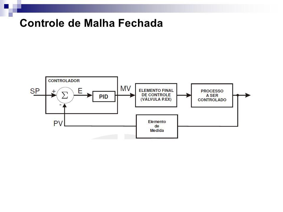 Controle de Malha Fechada