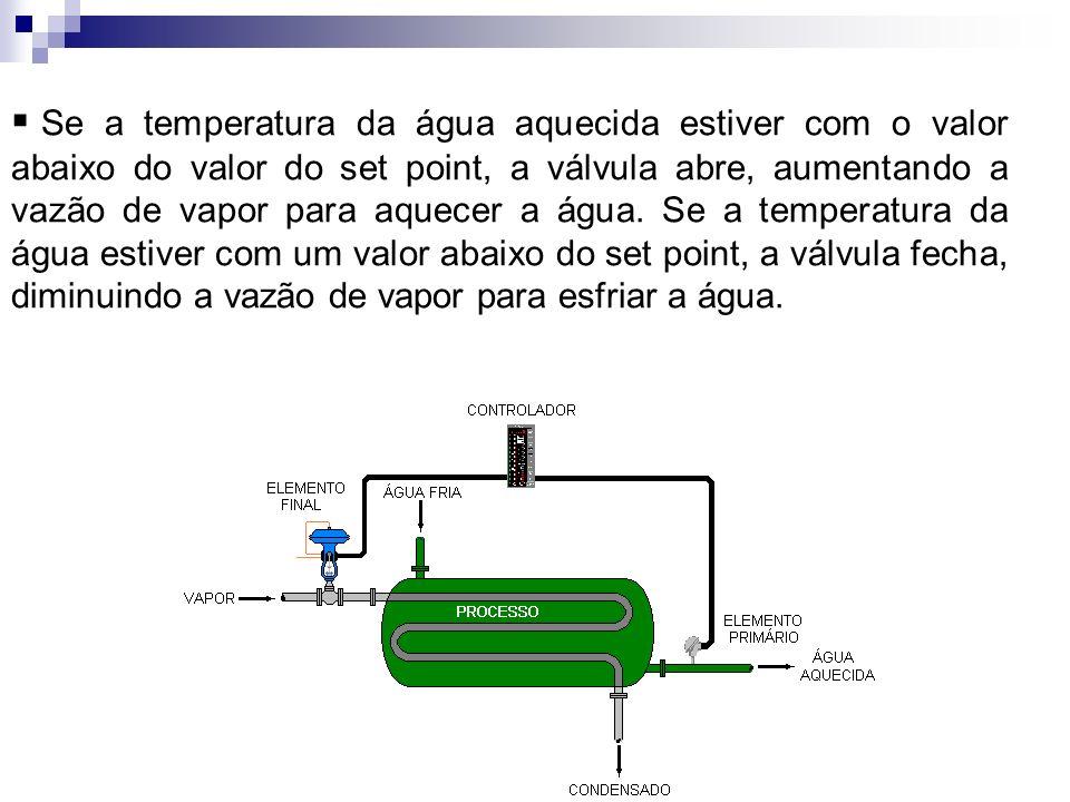 Se a temperatura da água aquecida estiver com o valor abaixo do valor do set point, a válvula abre, aumentando a vazão de vapor para aquecer a água. S