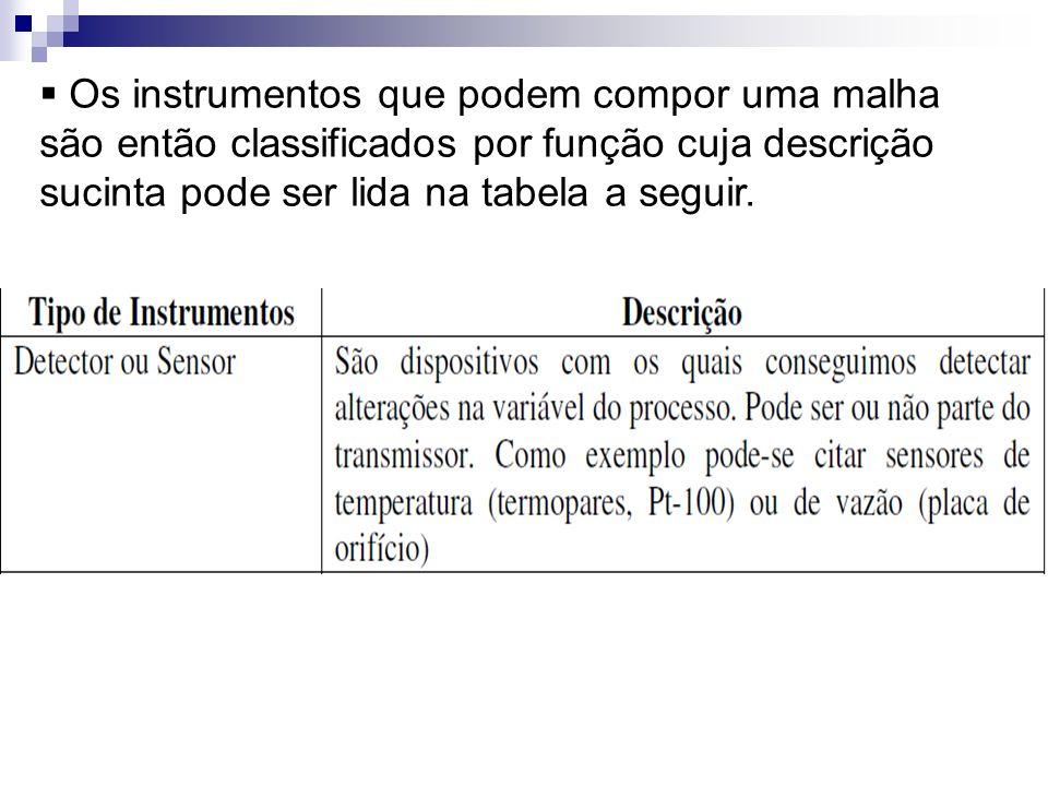 Os instrumentos que podem compor uma malha são então classificados por função cuja descrição sucinta pode ser lida na tabela a seguir.