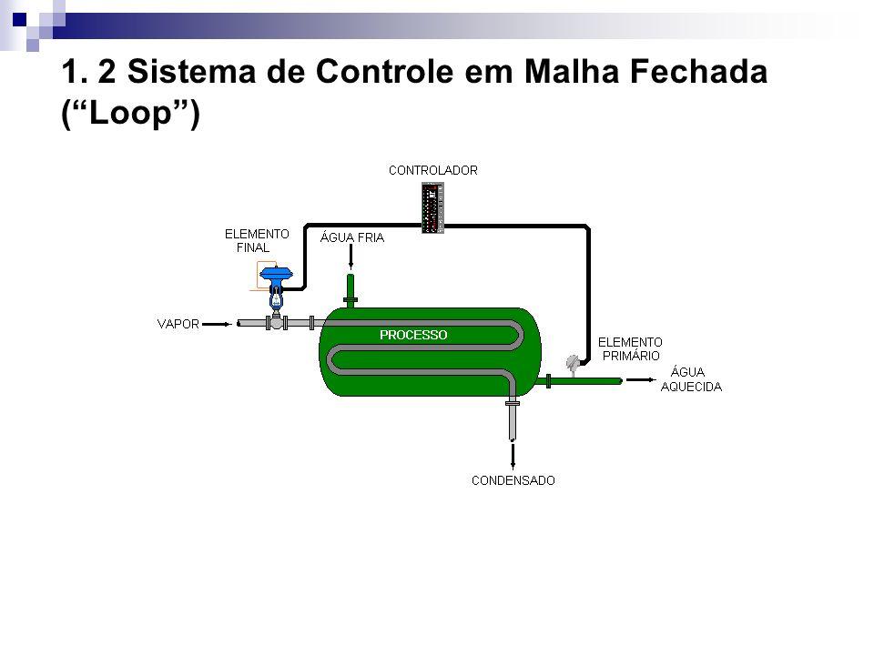 1. 2 Sistema de Controle em Malha Fechada (Loop)