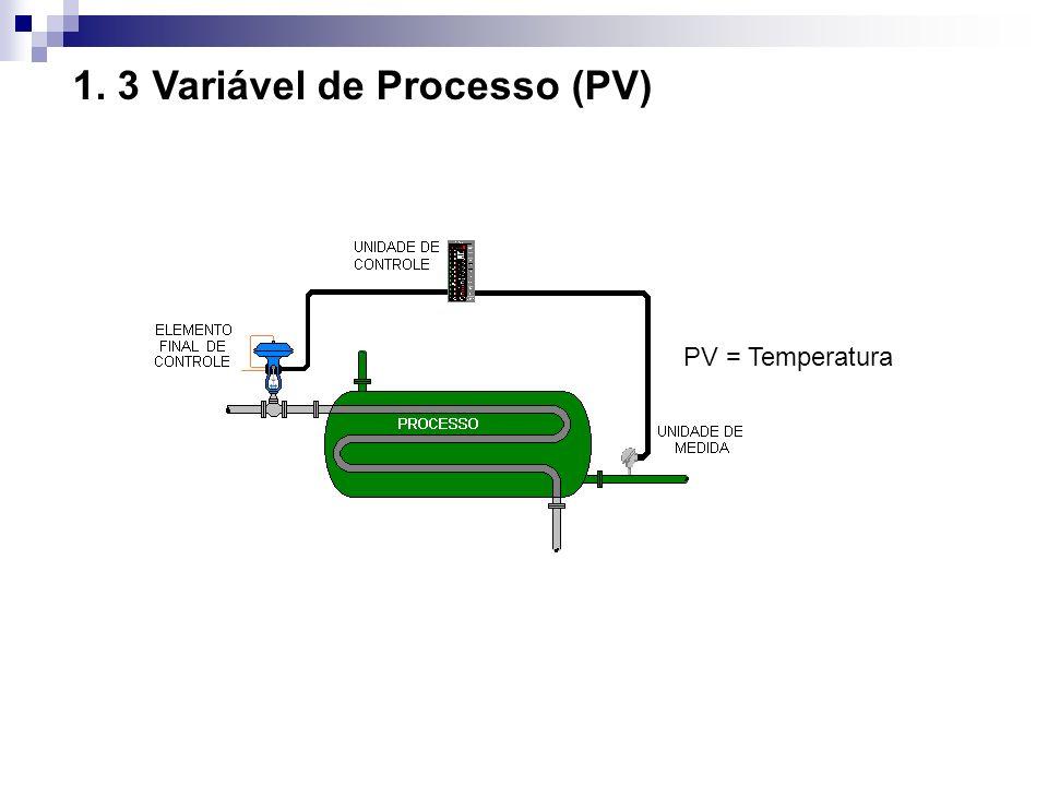 1.4 Set-Point (SP) É o valor desejável para uma determinada variável de processo.
