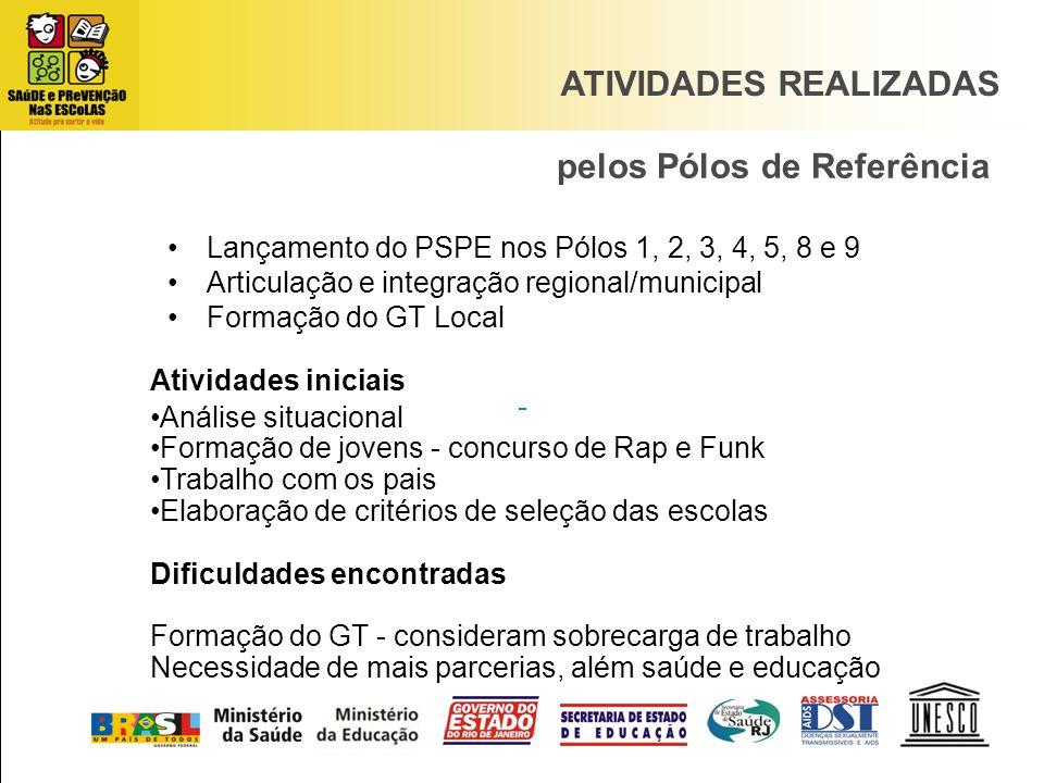 Lançamento do PSPE nos Pólos 1, 2, 3, 4, 5, 8 e 9 Articulação e integração regional/municipal Formação do GT Local pelos Pólos de Referência ATIVIDADE
