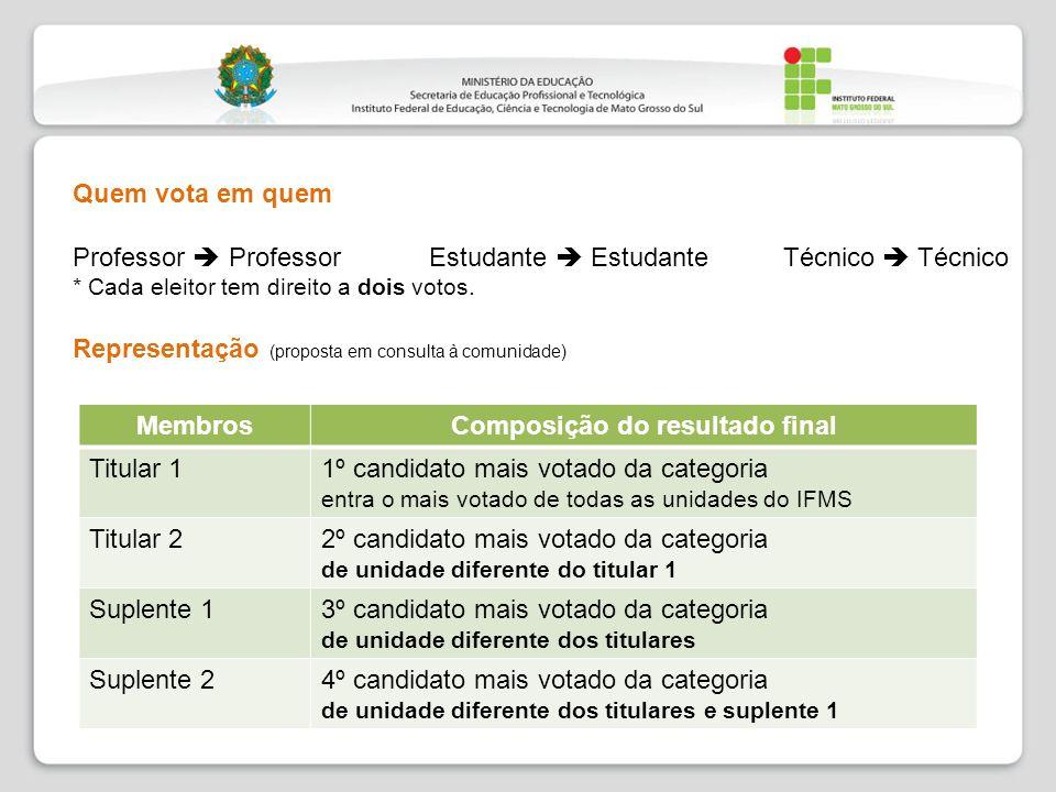 Quem vota em quem Professor Professor Estudante Estudante Técnico Técnico * Cada eleitor tem direito a dois votos. Representação (proposta em consulta