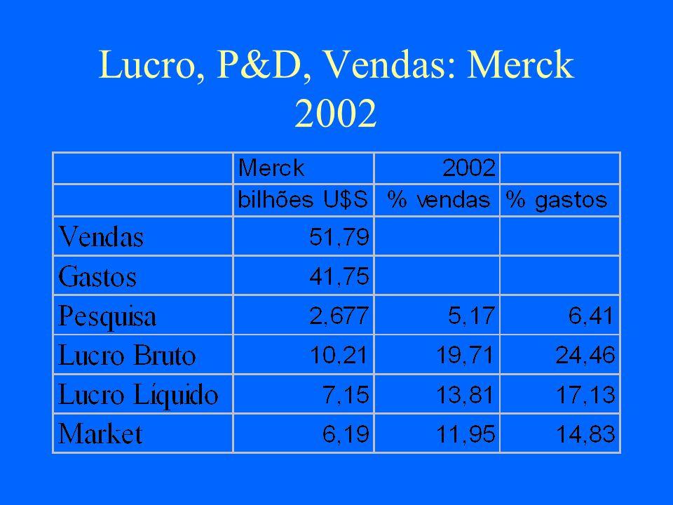 Lucro, P&D, Vendas: Merck 2002