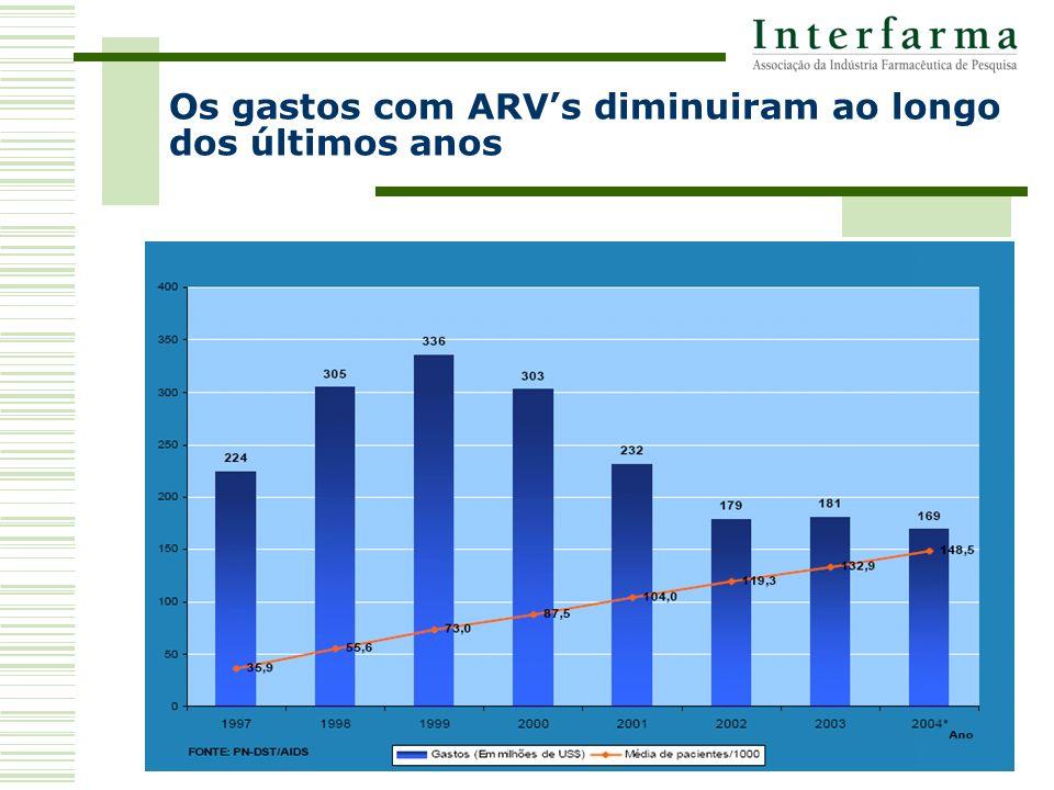 Os gastos com ARVs diminuiram ao longo dos últimos anos