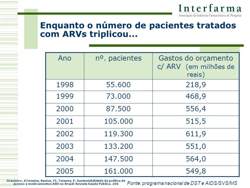 Enquanto o número de pacientes tratados com ARVs triplicou...