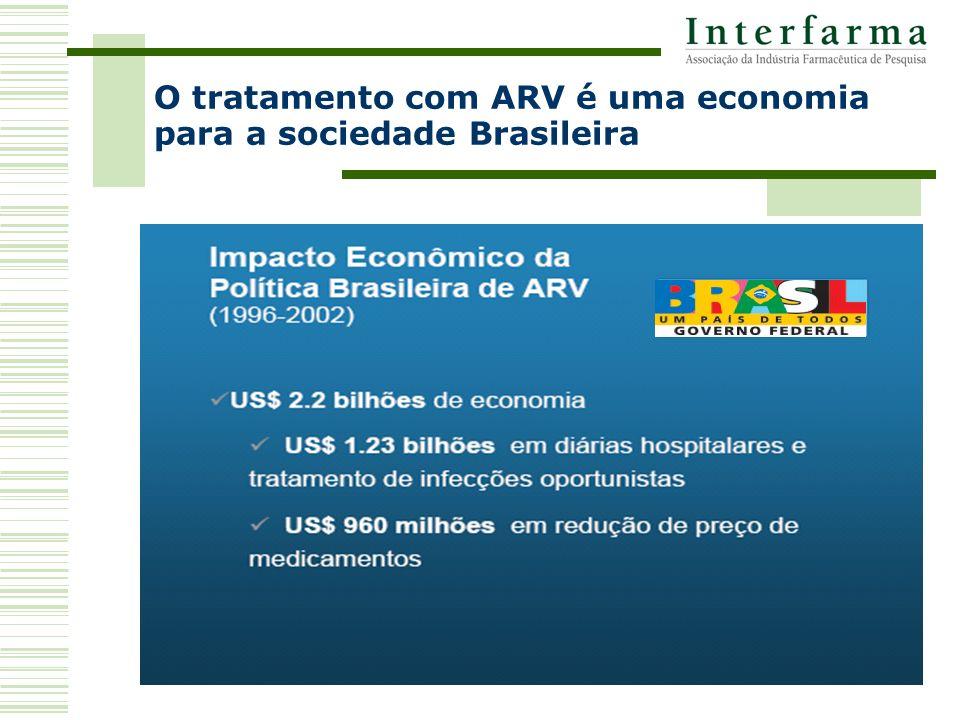 O tratamento com ARV é uma economia para a sociedade Brasileira