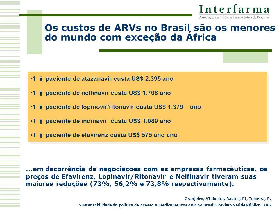 Os custos de ARVs no Brasil são os menores do mundo com exceção da África...em decorrência de negociações com as empresas farmacêuticas, os preços de Efavirenz, Lopinavir/Ritonavir e Nelfinavir tiveram suas maiores reduções (73%, 56,2% e 73,8% respectivamente).