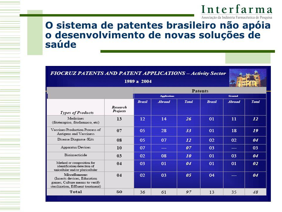 O sistema de patentes brasileiro não apóia o desenvolvimento de novas soluções de saúde