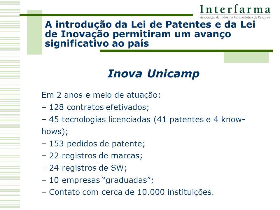 A introdução da Lei de Patentes e da Lei de Inovação permitiram um avanço significativo ao país Inova Unicamp Em 2 anos e meio de atuação: – 128 contratos efetivados; – 45 tecnologias licenciadas (41 patentes e 4 know- hows); – 153 pedidos de patente; – 22 registros de marcas; – 24 registros de SW; – 10 empresas graduadas; – Contato com cerca de 10.000 instituições.