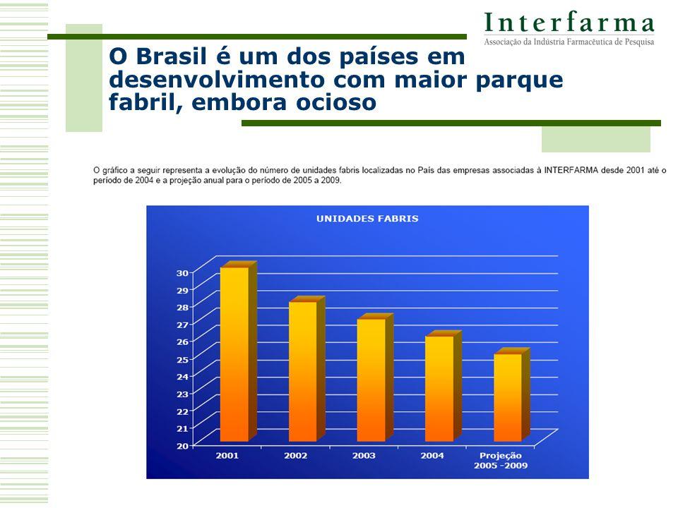 O Brasil é um dos países em desenvolvimento com maior parque fabril, embora ocioso