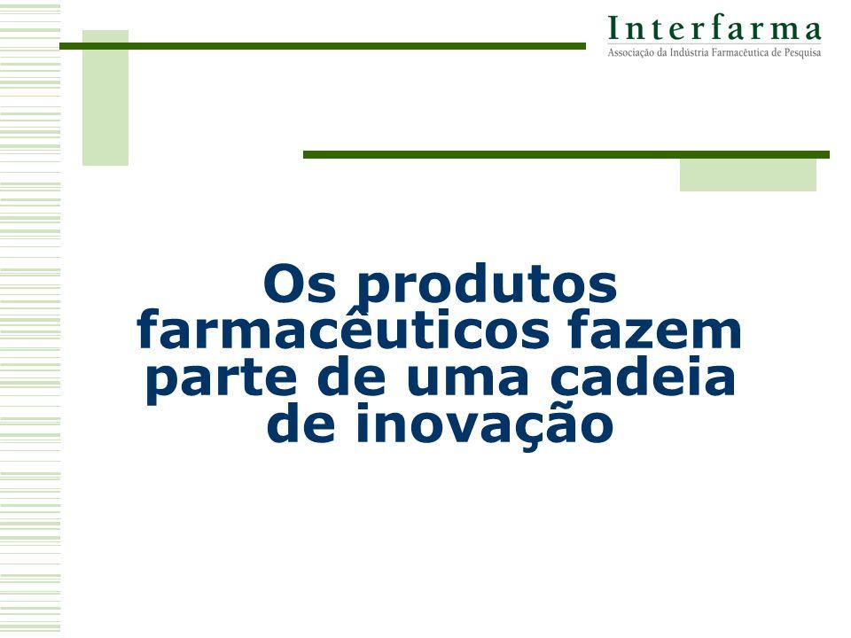 Os produtos farmacêuticos fazem parte de uma cadeia de inovação