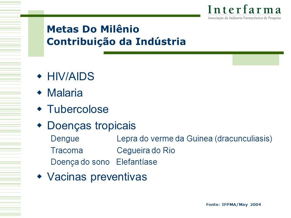 Metas Do Milênio Contribuição da Indústria HIV/AIDS Malaria Tubercolose Doenças tropicais Dengue Lepra do verme da Guinea (dracunculiasis) Tracoma Cegueira do Rio Doença do sono Elefantíase Vacinas preventivas Fonte: IFPMA/May 2004