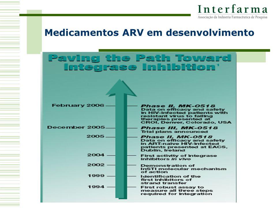 Medicamentos ARV em desenvolvimento