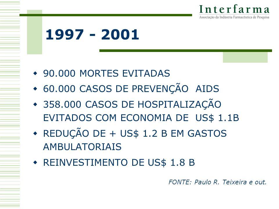 1997 - 2001 90.000 MORTES EVITADAS 60.000 CASOS DE PREVENÇÃO AIDS 358.000 CASOS DE HOSPITALIZAÇÃO EVITADOS COM ECONOMIA DE US$ 1.1B REDUÇÃO DE + US$ 1.2 B EM GASTOS AMBULATORIAIS REINVESTIMENTO DE US$ 1.8 B FONTE: Paulo R.