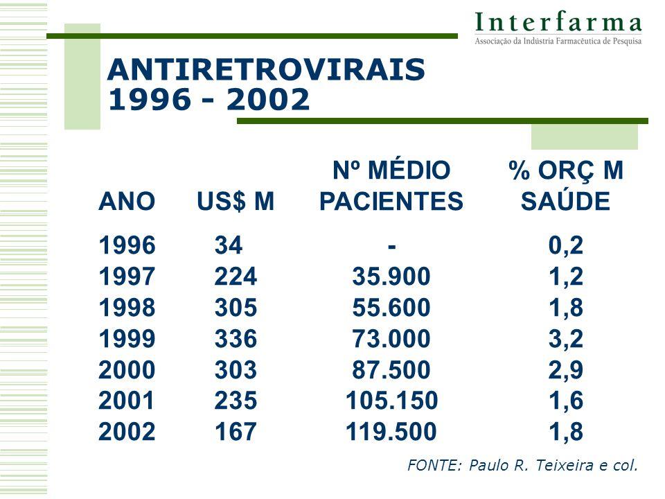 ANTIRETROVIRAIS 1996 - 2002 FONTE: Paulo R. Teixeira e col.