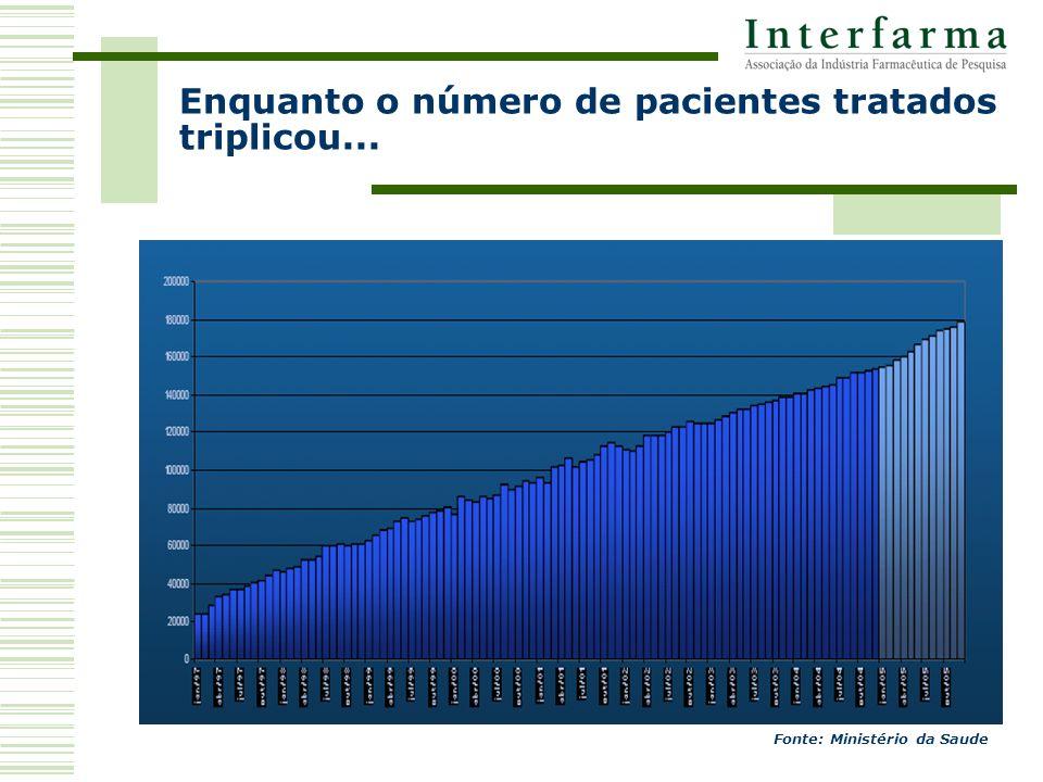 Enquanto o número de pacientes tratados triplicou... Fonte: Ministério da Saude