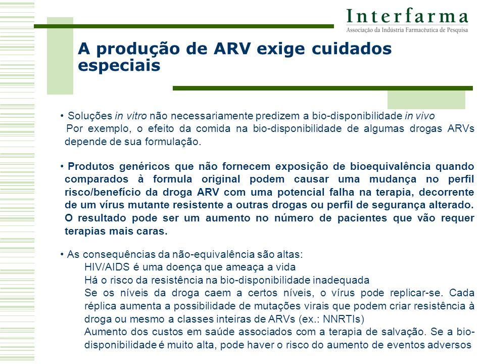 Soluções in vitro não necessariamente predizem a bio-disponibilidade in vivo Por exemplo, o efeito da comida na bio-disponibilidade de algumas drogas ARVs depende de sua formulação.