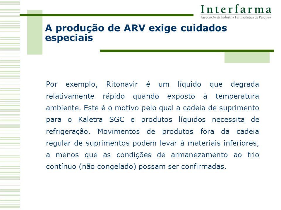 Por exemplo, Ritonavir é um líquido que degrada relativamente rápido quando exposto à temperatura ambiente.