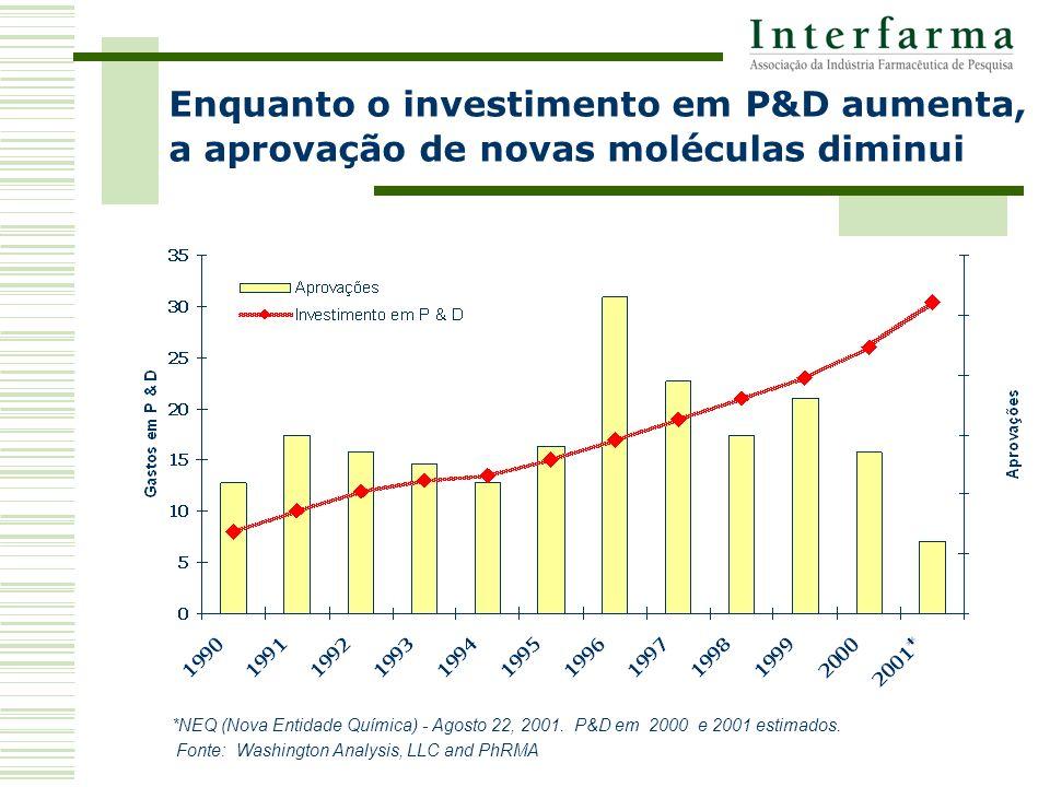 *NEQ (Nova Entidade Química) - Agosto 22, 2001. P&D em 2000 e 2001 estimados.