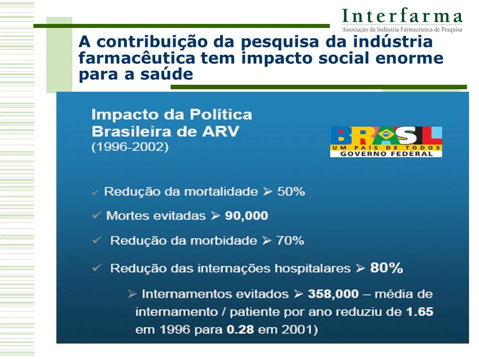 A contribuição da pesquisa da indústria farmacêutica tem impacto social enorme para a saúde